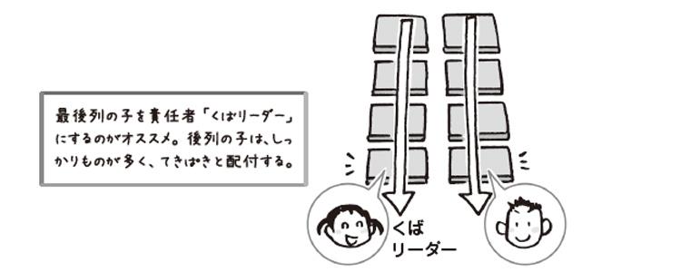 列貫通配付は、対面式のオーソドックスな机並びで特に有効です