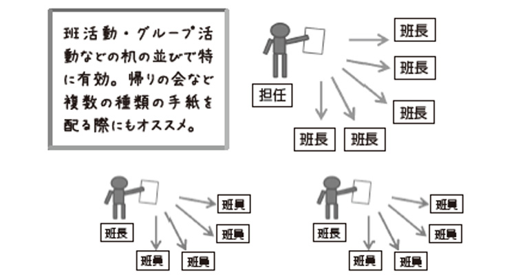 グループ配付の図