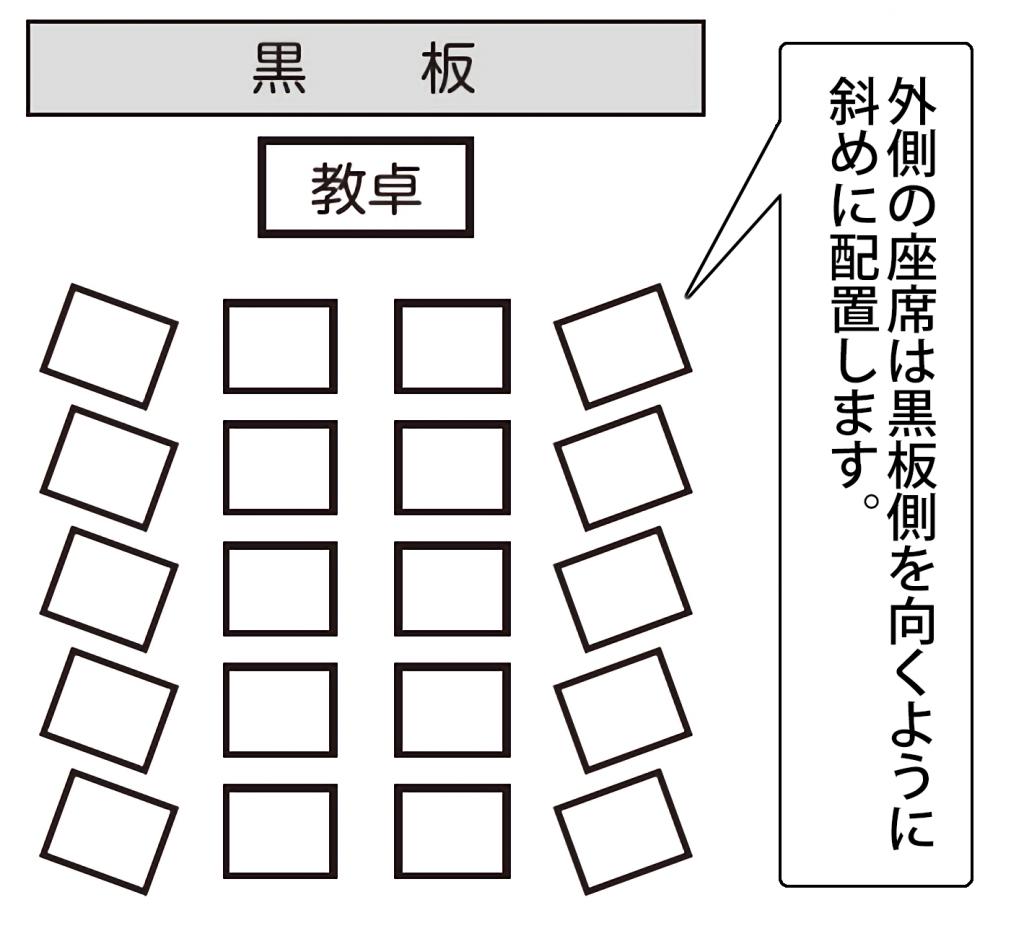 中央と両脇の机の並び方が異なる独立型の席配置