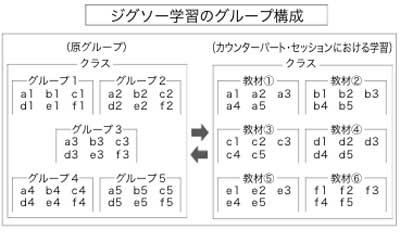 ジグソー法説明図