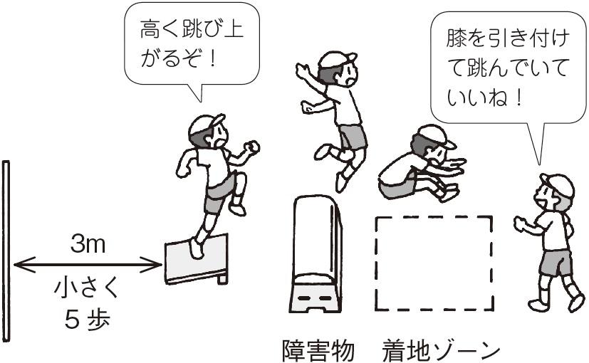 子ども「高く跳び上がるぞ」「膝を引き付けて跳んでいていいね」