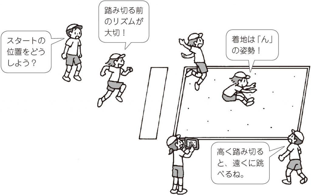 子ども「スタートの位置をどうしよう?」「踏み切る前のリズムが大切!」「着地は『ん』の姿勢」「高く踏み切ると、遠くに跳べるね」