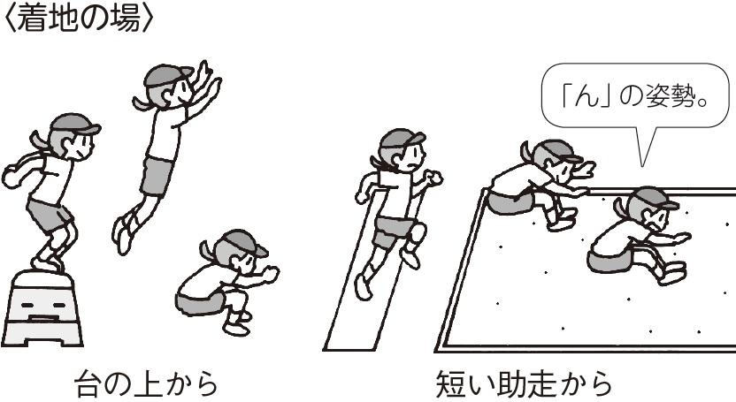 <着地の場合> 台の上から、短い助走から 「ん」の姿勢