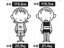 6歳児の男女別身長体重
