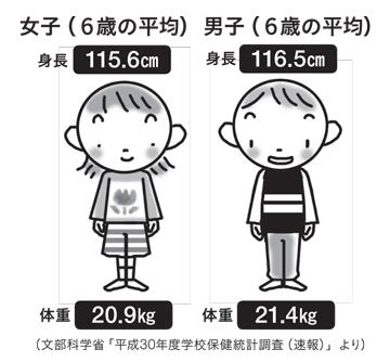 男女6歳の身長体重平均値 男子身長116.5CM 体重21.4kg 女子身長115.6cm 体重20.9kg