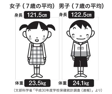 男女7歳の身長体重平均値 男子身長122.5CM 体重24.1kg 女子身長121.5cm 体重23.5kg