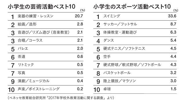 小学生の芸術活動・スポーツ活動ベスト10