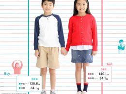 5年生の平均身長・体重
