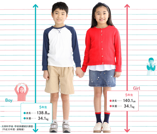 男女10歳の身長体重平均値 男子身長138.8CM 体重34.1kg 女子身長140.1cm 体重34.1kg