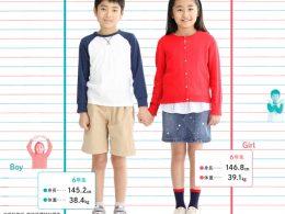 6年生の平均体重・身長