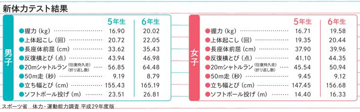5・6年生の体力テスト結果