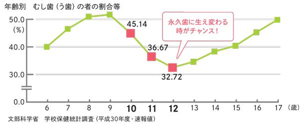 年齢別むし歯の者の割合グラフ