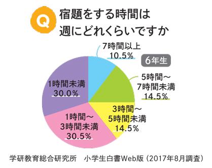 6年生が1週間に宿題をする合計時間の円グラフ