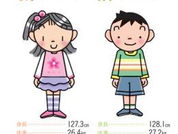 三年生の男女別平均身長・体重のイラスト