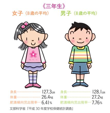 女子 体重 小学生 平均