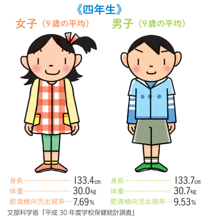 男女9歳の身長体重平均値 男子身長133.7CM 体重30.7kg 肥満傾向時出現率9.53% 女子身長133.4cm 体重30.0kg 肥満傾向時出現率7.69%