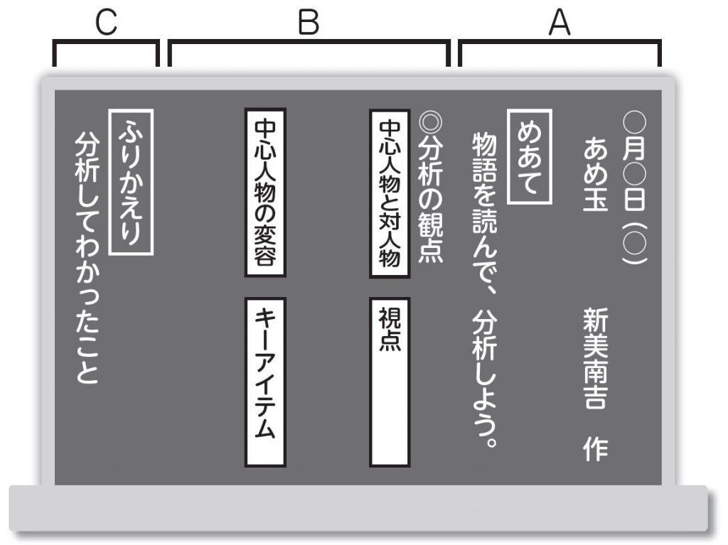 構造的板書における、国語の板書の基本形