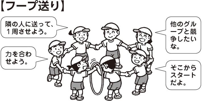フープ送り 子ども「隣の人に送って、1周させよう」「力をあわせよう」「他のグループと競争したいな」「そこからスタートだよ」