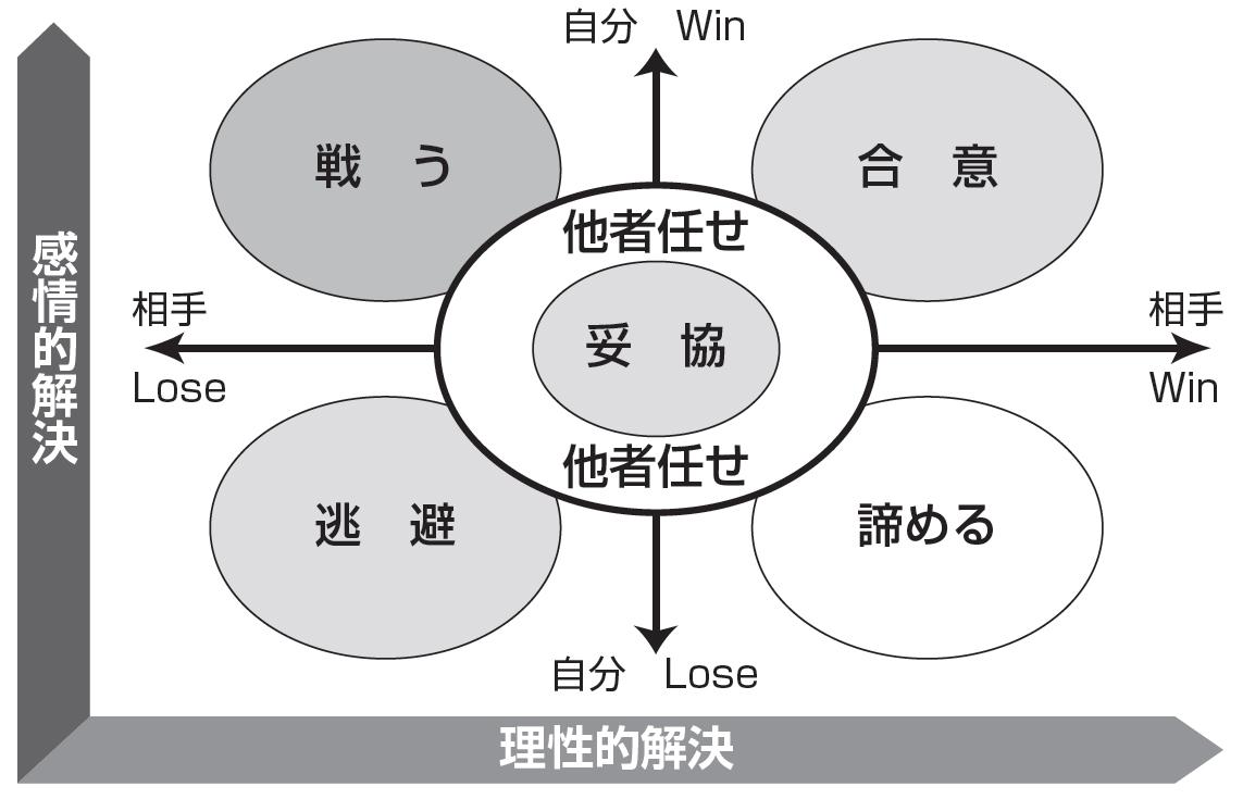 対立解決モデルの概念図