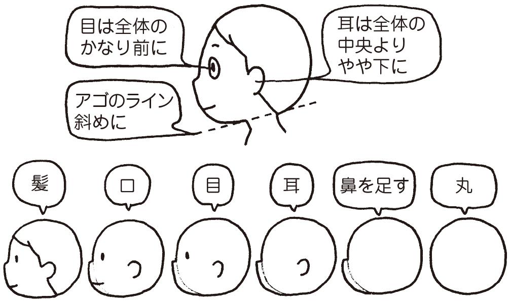 横顔の少年の描き方 目は全体のかなり前に 耳は全体の中央よりやや下に アゴのライン斜めに