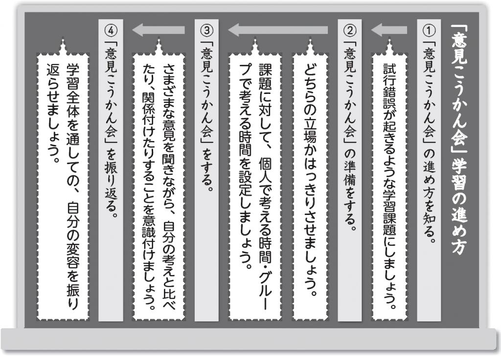 国語「意見こうかん会の進め方」板書例