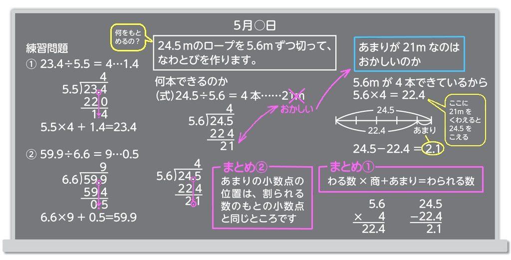 算数の構造的板書