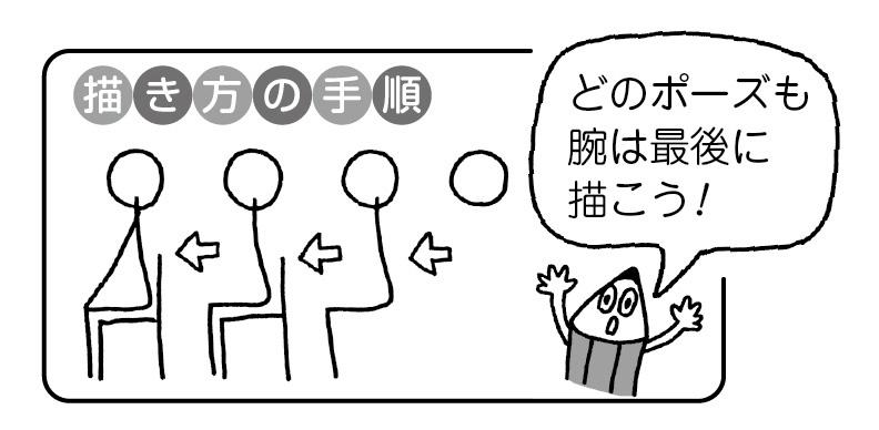 描き方の手順