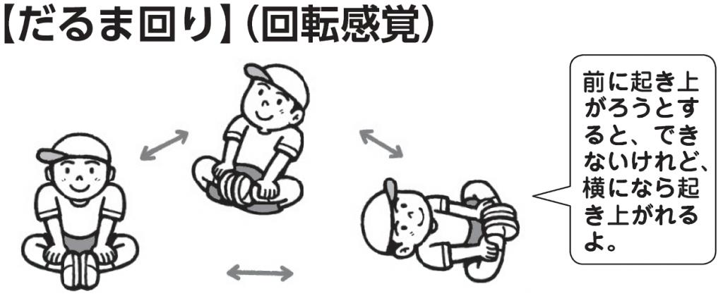 だるま回り(回転感覚) 「前に起き上がろうとすると、できないけれど、横になら起き上がれるよ」
