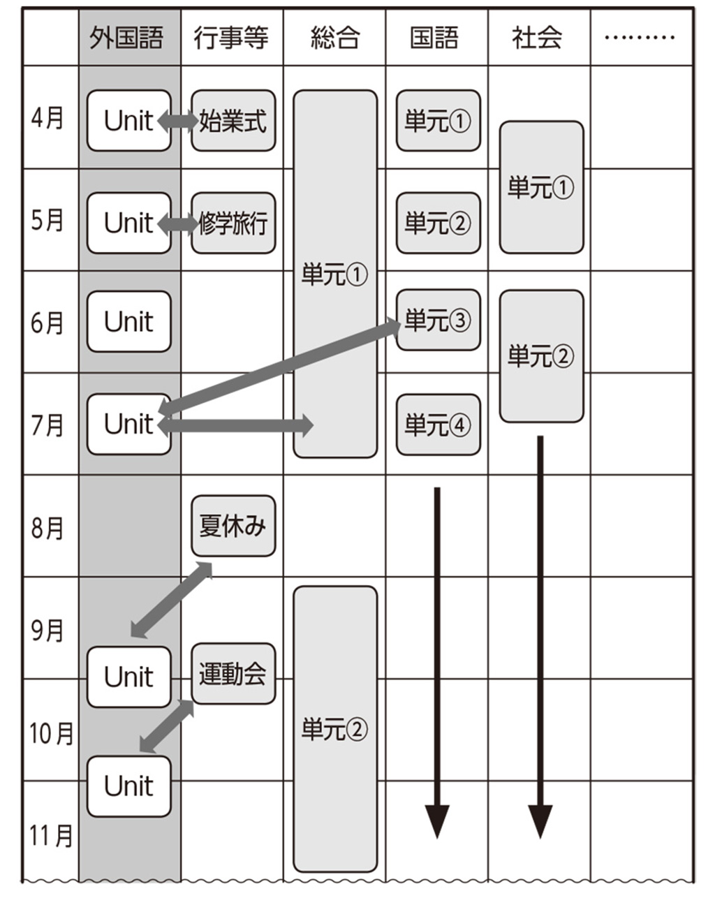 単元配列表のイメージ図