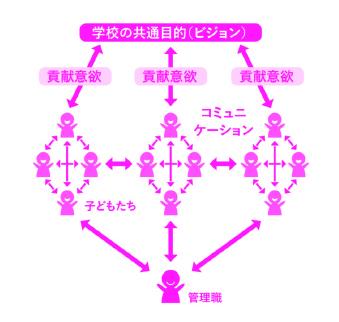 学校の共通目的(ビジョン)図