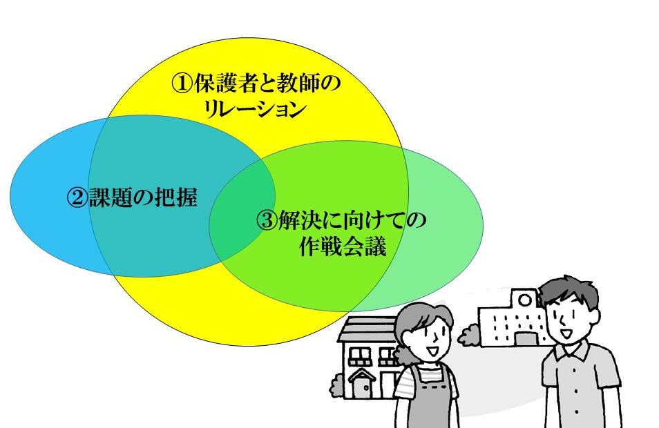 保護者対応の基本モデル