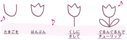 チューリップ絵描き歌