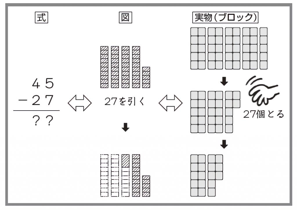 ひっ算の考え方の図説
