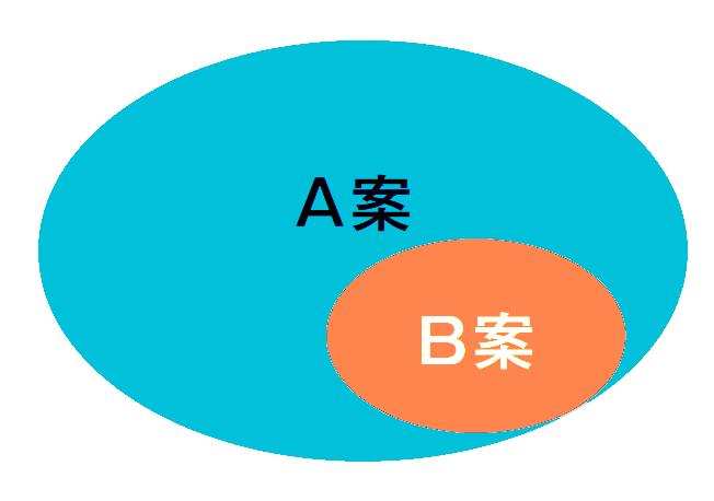 合意形成のパターンA3