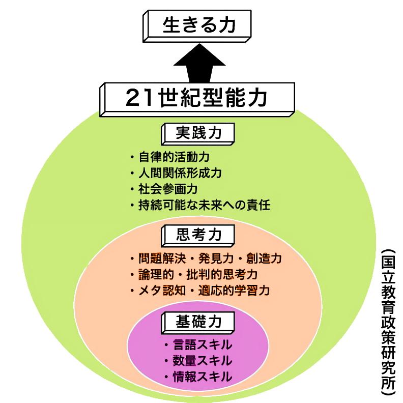 21世紀型能力の三層構造