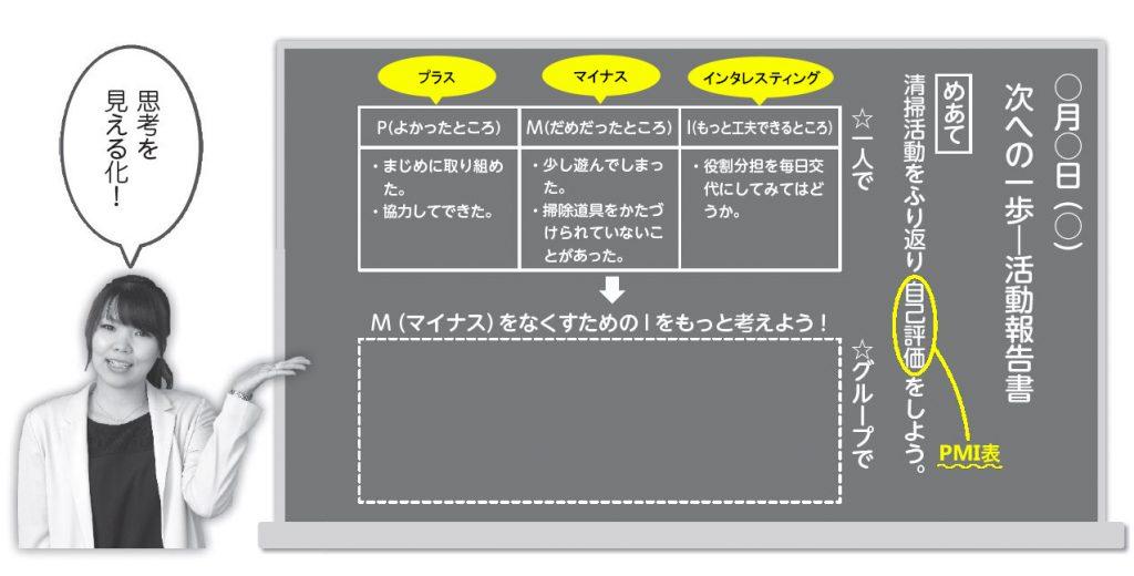 PMIを表す板書