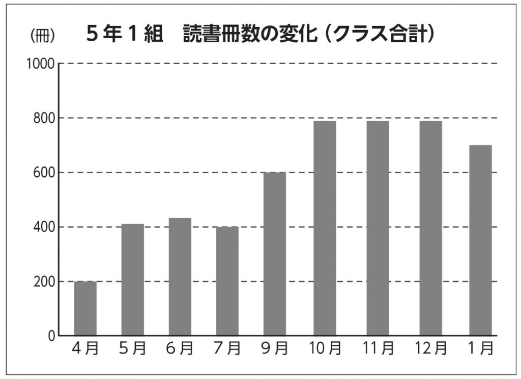 読書冊数の変化のグラフ