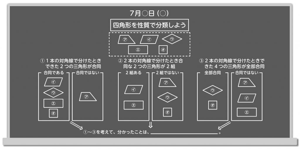 四角形の分類をする構造的板書