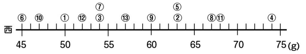 西の小屋の数直線
