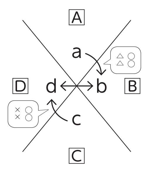構造的板書 Xチャート