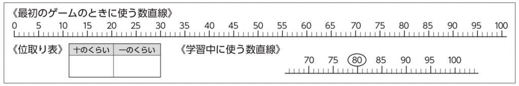 数直線と位取り表