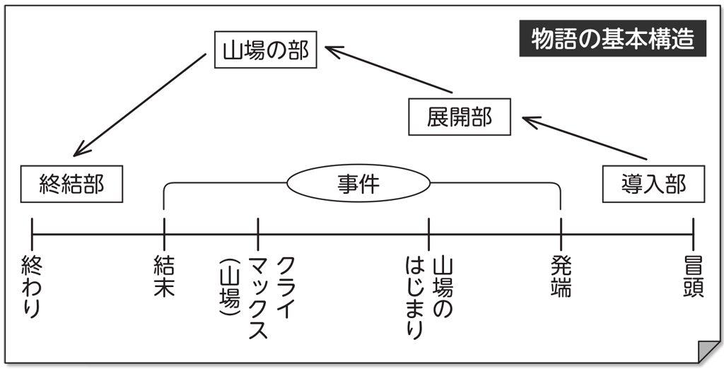 物語の基本構造