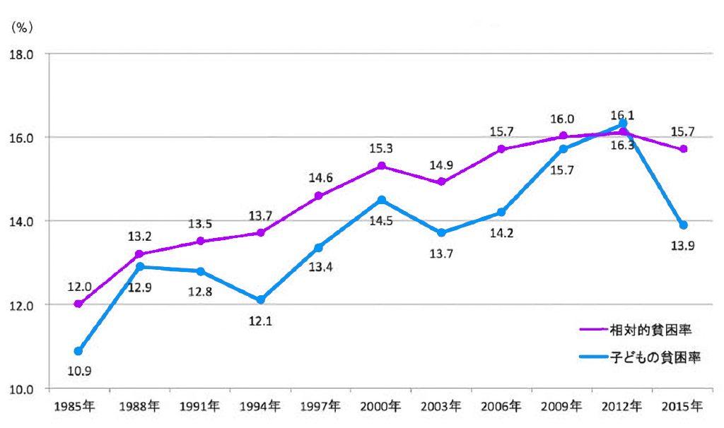 日本の相対的貧困率の推移
