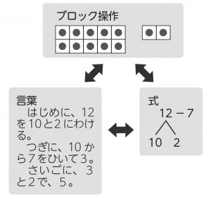 ブロック操作_言葉_式の関連