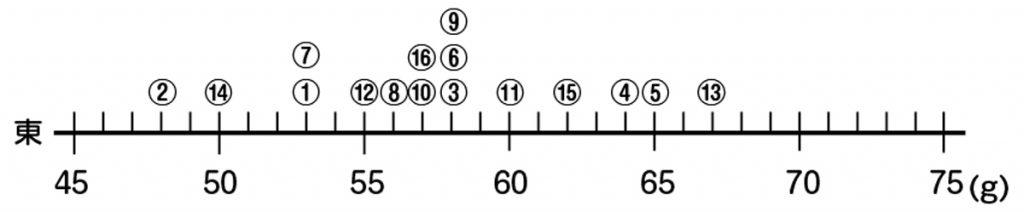 東の小屋の数直線