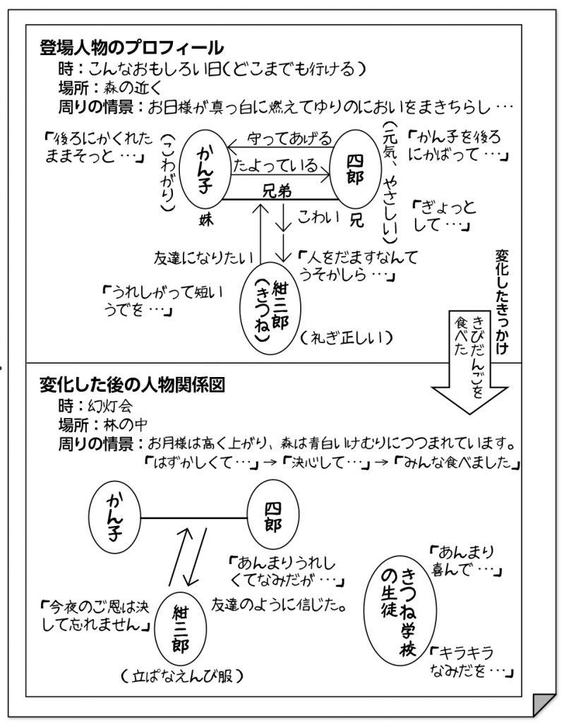 ワークシート・ノート例