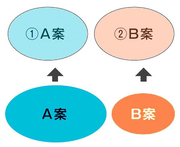 合意形成のパターン