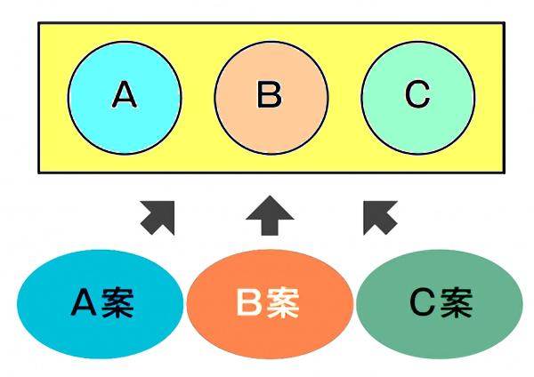 合意形成のパターンB1