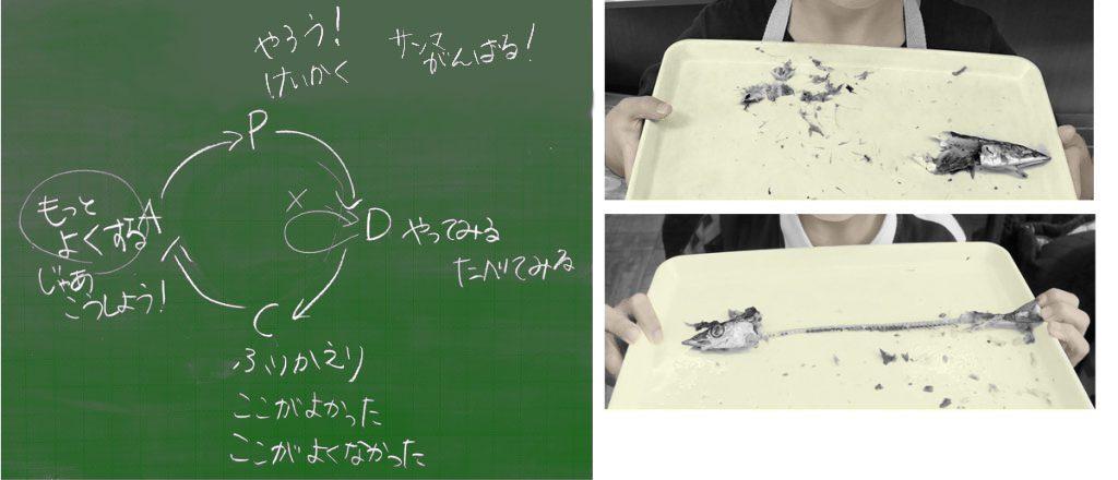 (左)PDCAについての説明 (右)見事に完食!