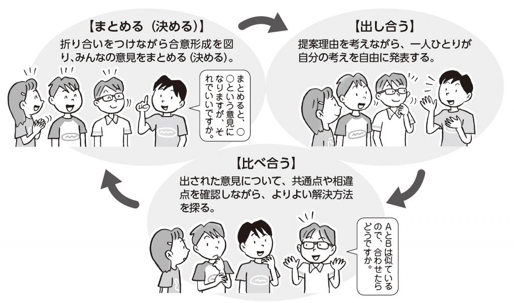 出し合う→比べ合う→まとめる